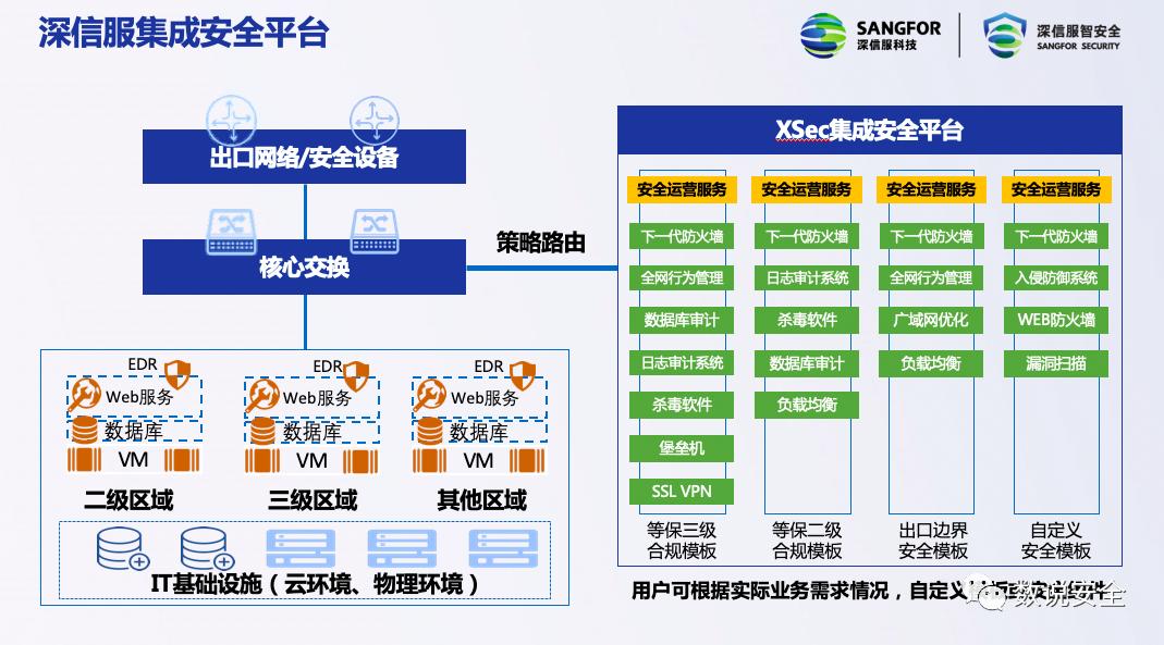 等保一体机有用吗? 中国安管一体机市场观察。