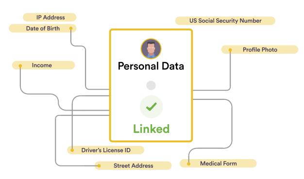 报告发布|十种前沿数据安全技术,聚焦企业合规痛点