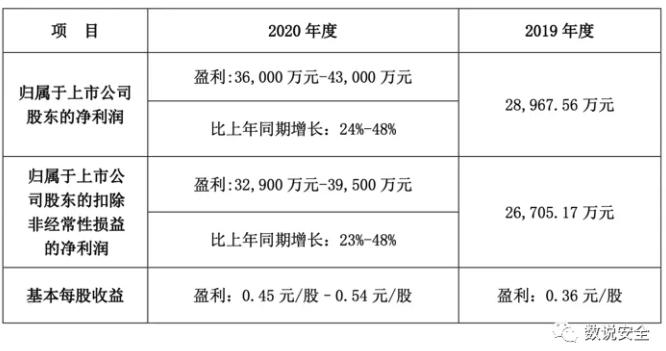 国内网络安全上市企业2020年业绩预告