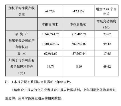 业绩快报:奇安信营收41.6亿,扣非净利润-5.6亿,综合毛利率59.6%