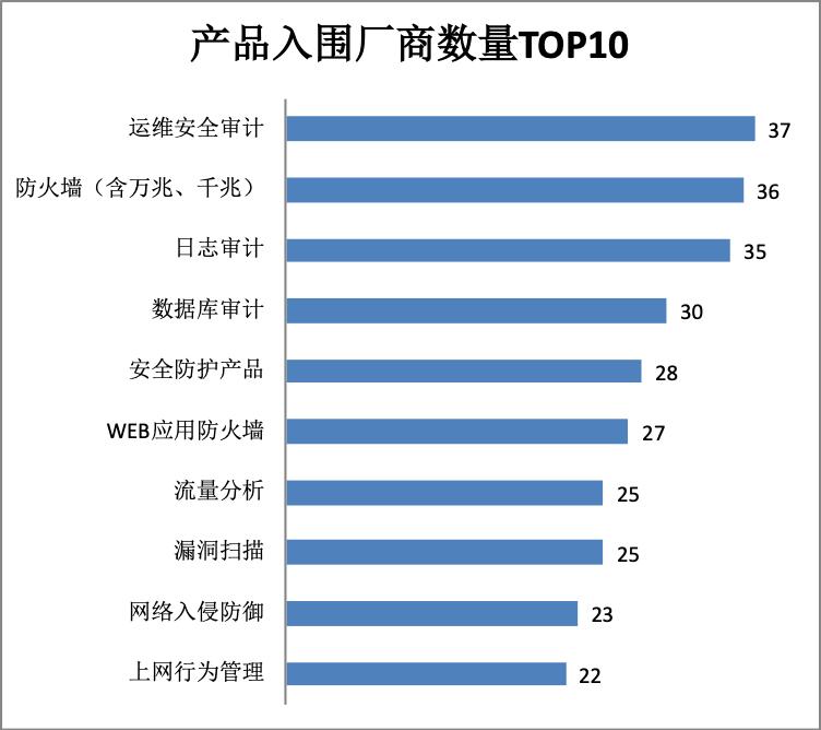 网络安全央采明星产品TOP20&采购单位TOP30