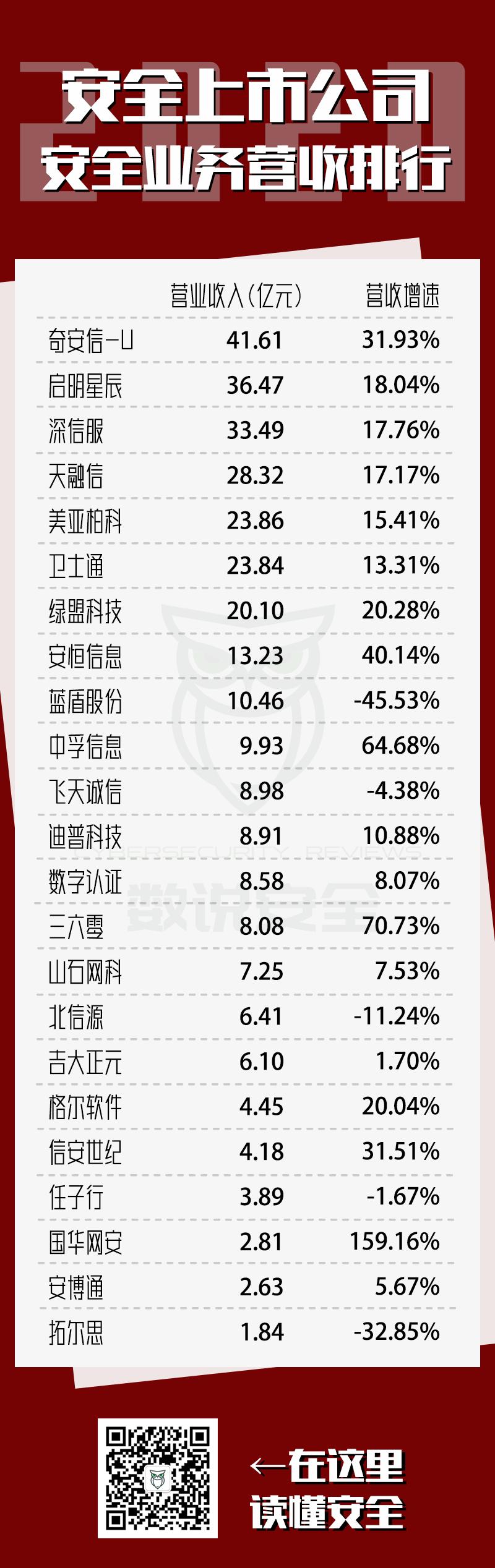 中国上市网络安全公司2020年营收、毛利排行