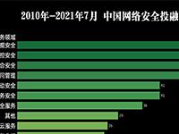 网络安全投融市场热度排行与变化分析(2021.7)
